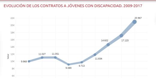 gráfico de evolución de las contrataciones a jóvenes con discapacidad