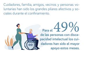 Persona en silla de ruedas con su cuidador, la encuesta FUTUDIS muestra que la mitad de personas con discapacidad intelectual han contado con los cuidadores como mayor apoyo