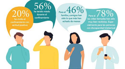 Parte de la infografía FUTUDIS sobre la encuesta realizada a 631 personas de junio a julio. Dibujo de varias personas y sus bocadillos que muestran sus opiniones. 20% vivió el confinamiento de forma positiva, 56% ha tenido miedo, 46% ha echado en falta a su familia y amigos y el 78% han usado videollamadas.